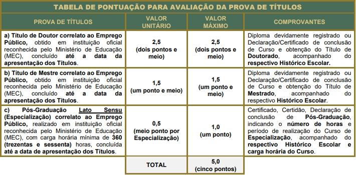 Tabela de títulos concurso PGM Mairinque