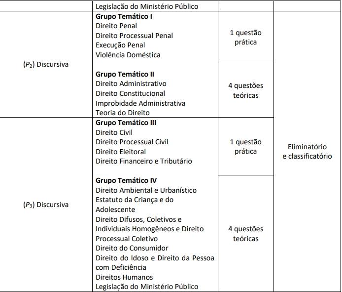 P2 e P3 - Concurso MP CE Promotor